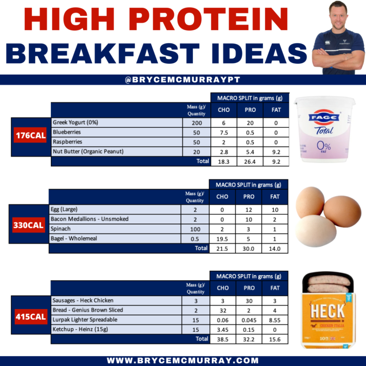 High Protein Breakfast Ideas